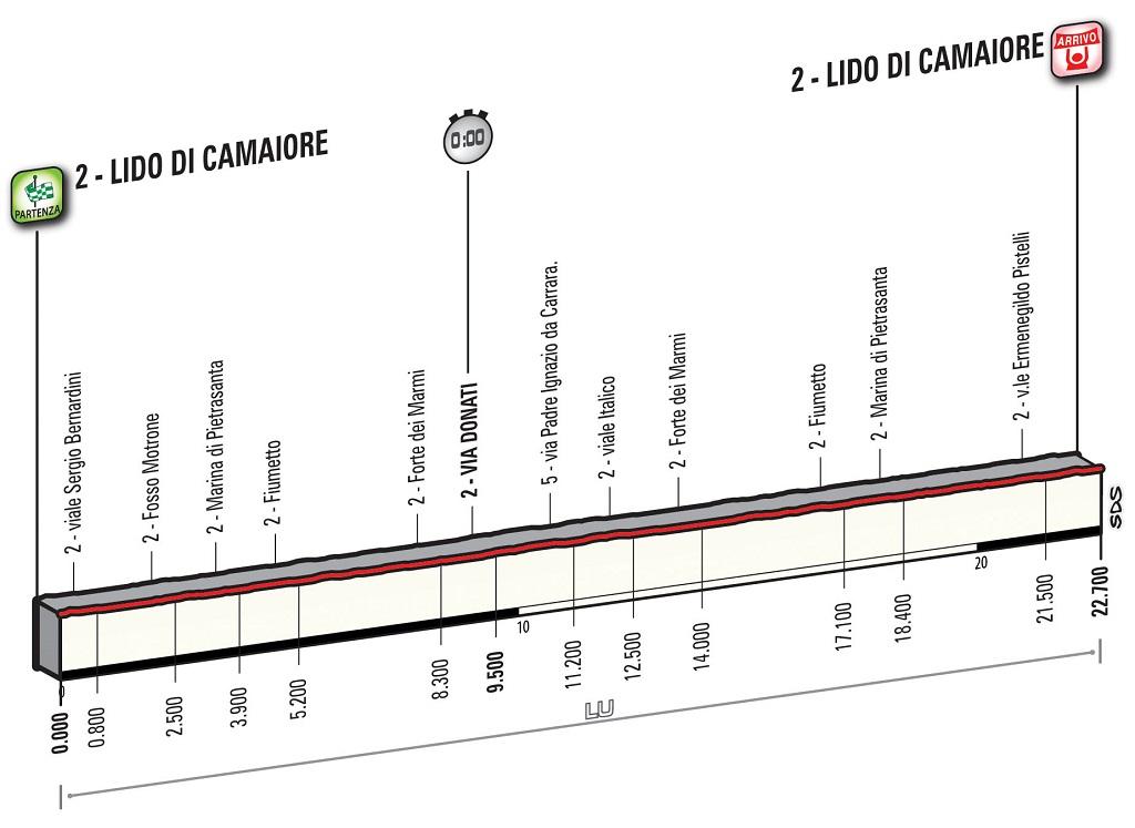 Tirreno - Adriático 2016.  WT T01_LidoCamaiore_alt