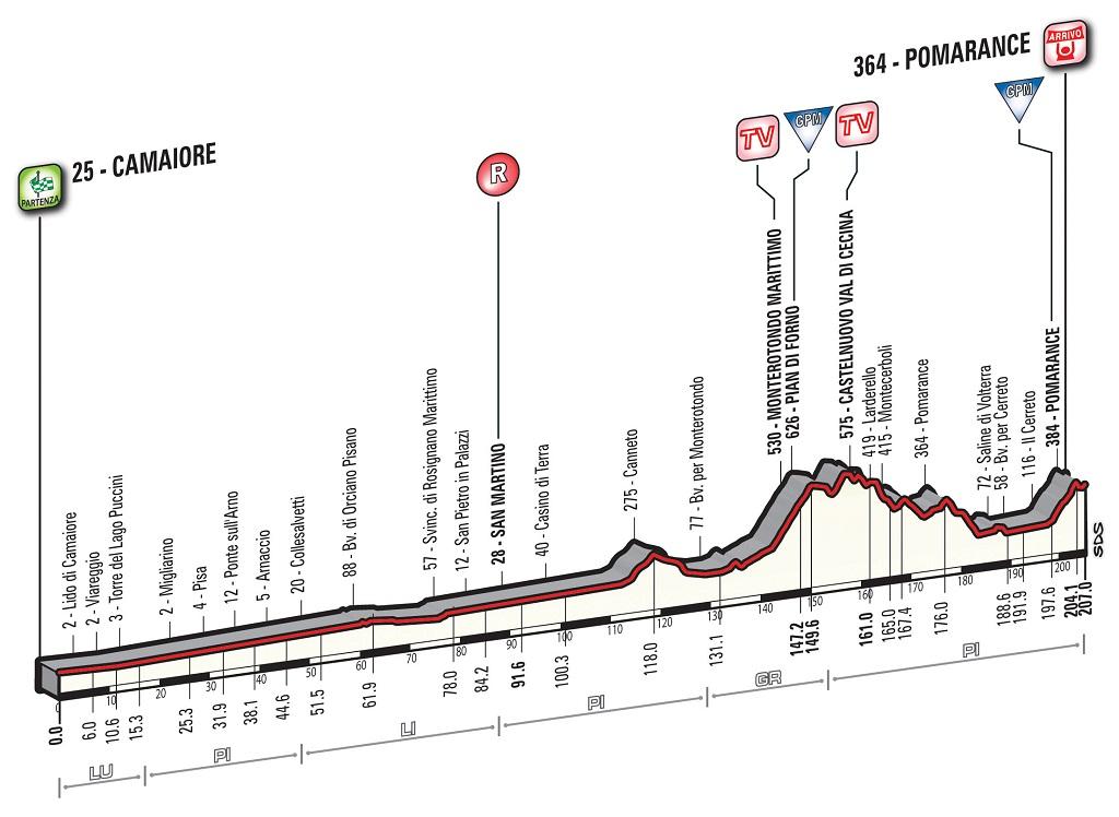 Tirreno - Adriático 2016.  WT T02_Pomarance_alt