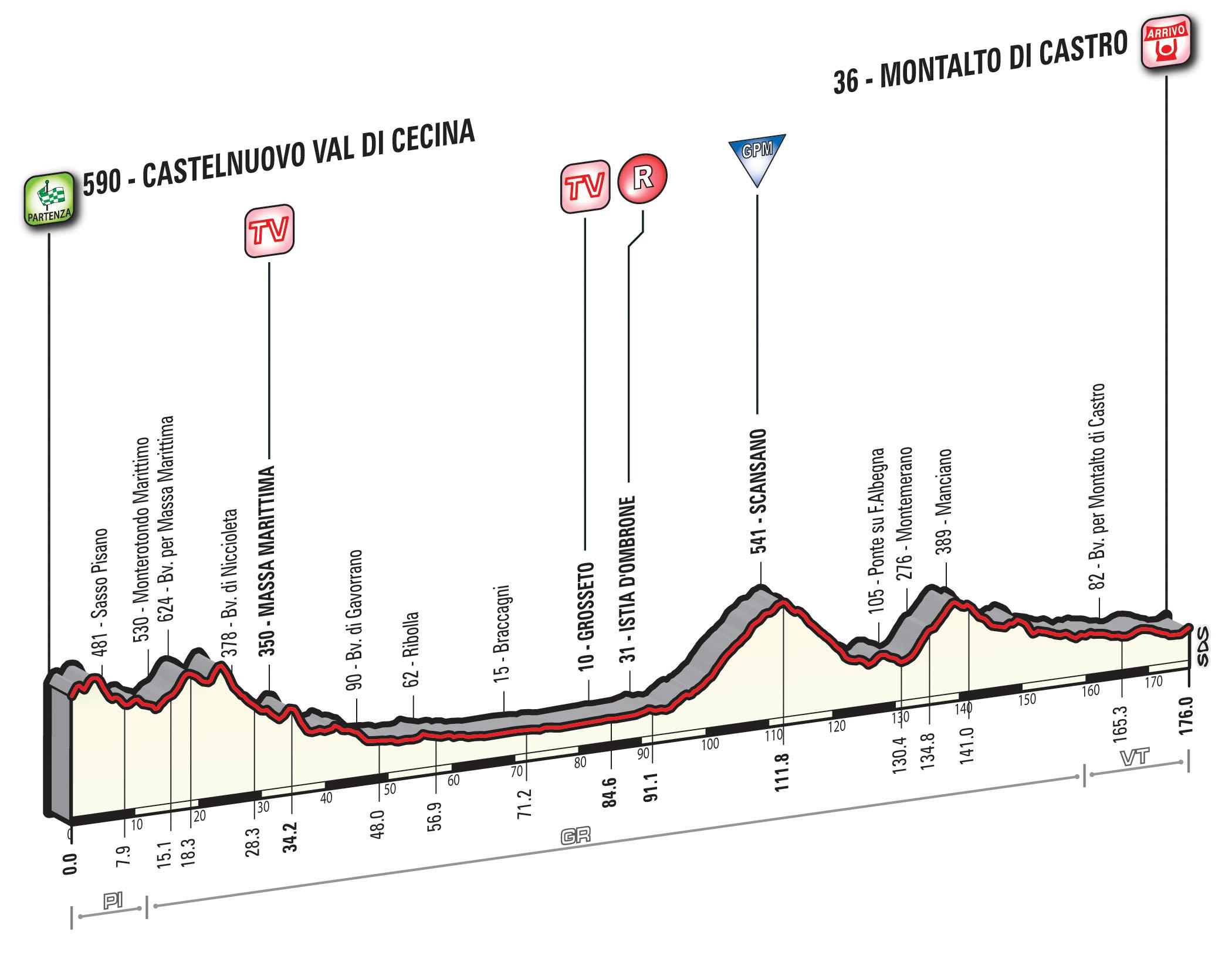 Tirreno - Adriático 2016.  WT T03_MontaltoDC_alt