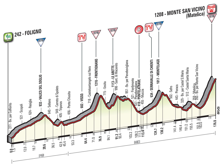 Tirreno - Adriático 2016.  WT T05_MSVicino_alt