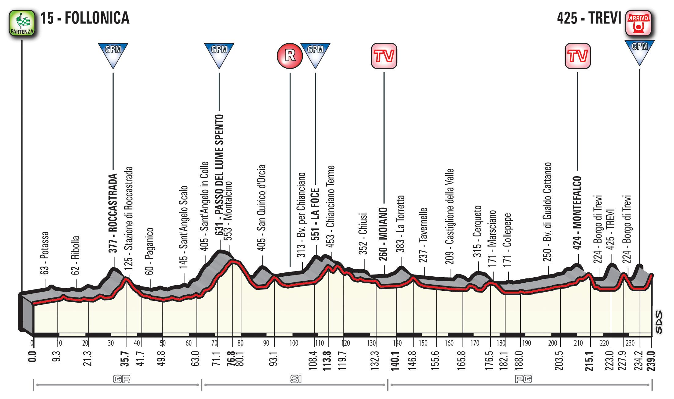 Percorso » Tirreno Adriatico – Official Site